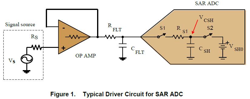 ADS855X驱动电路设计的解决方案与系统性能改进测试的详细资料概述