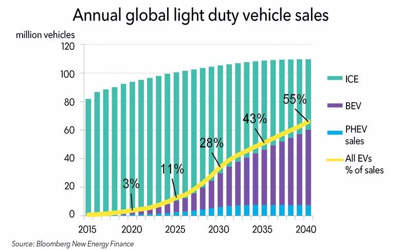 2040年电动汽车和电动客车将增加6%的全球电力...