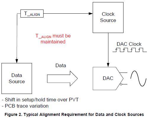 DAC348x设备中数字块的资料介绍和同步这些块所需的步骤详细描述