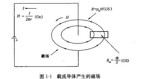 《变压器与电感器设计手册》第三版(中文)