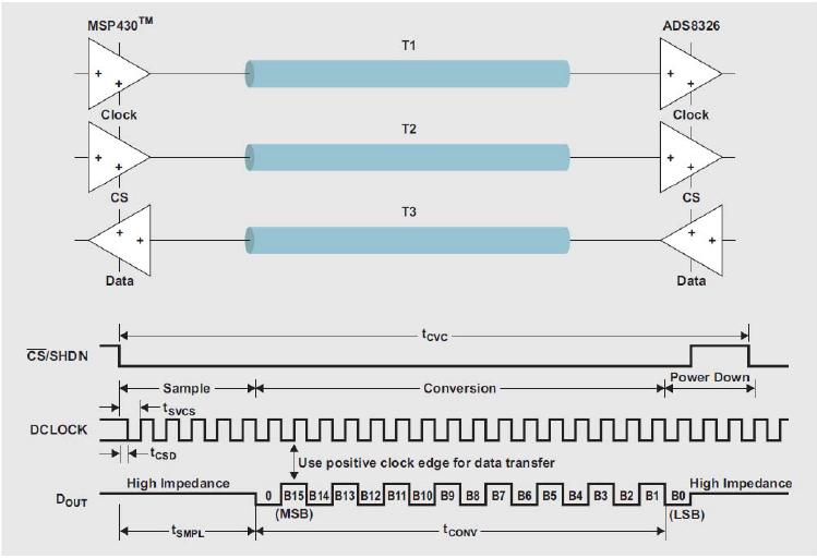 如何使用IBIS模型用于信号完整性计算和确定PCB龙8国际娱乐网站解决方案的概述