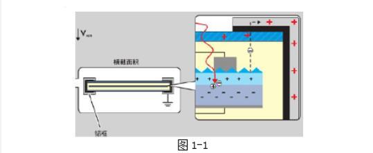 如何从逆变器侧防治PID效应
