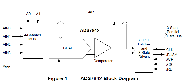 如何将ADS7842连接到TMS320C5400和TMS320C6000 DSP的详细资料概述