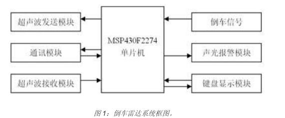 基于新型高性能超低功耗单片机MSP430F2274的倒车雷达