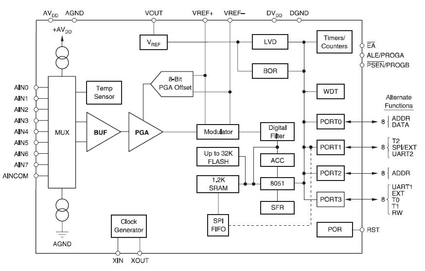 MicroSystem系列器件的介绍和模数转换器MSC1210的资料详细概述