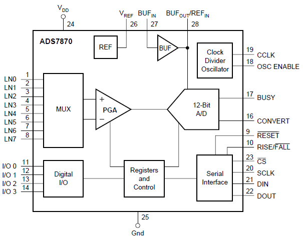 ADS7870串行接口被设计成便于与广泛的微控制器接口的详细概述