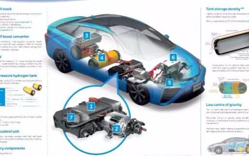 氢燃料电池汽车优点多,为什么不能成为主流