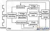 无源UHF RFID标签的低成本阻抗匹配网络设计...