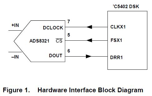如何将ADS8320模数转换器连接到TMS320C5402 DSP的方法详细概述