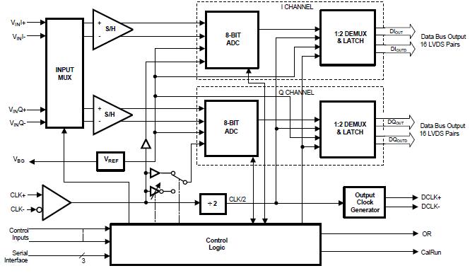 ADC08D500 CMOS模数转换器的资料详细概述