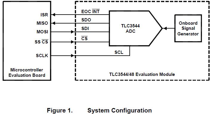 TLC3544和TLC3548模数转换器与MSP430F149连接的详细资料概述