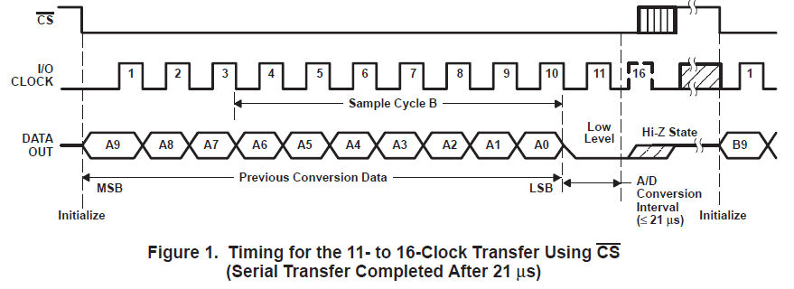 如何将TLV1549与三个流行的微控制器接口连接的详细概述