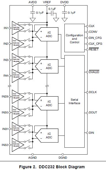 DDC232 电流输入模数AD转换器的详细英文数据手册(免费下载)