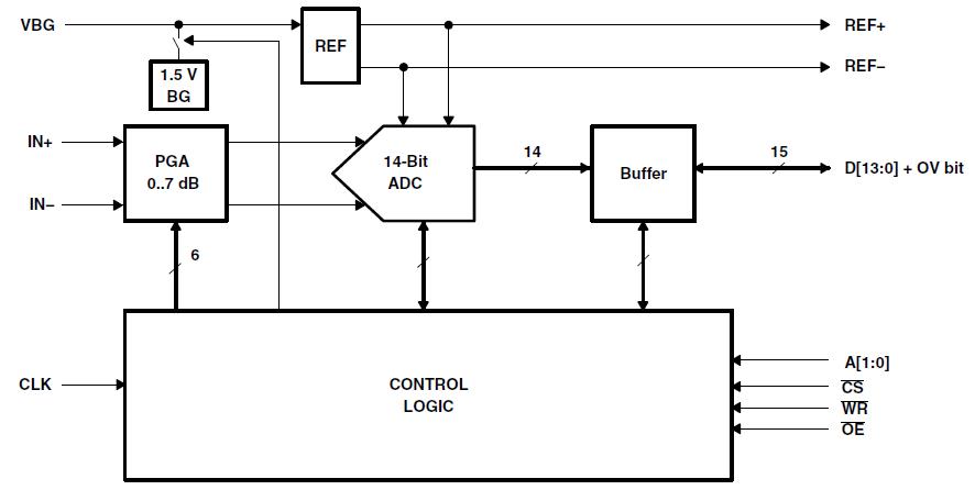 THS1408单电源模数转换器的详细资料免费下载