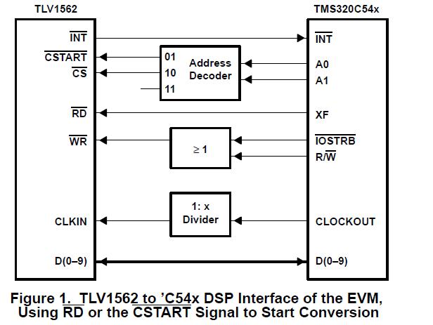 TLV1562模数转换器TMS320C5X DSP的硬软件接口连接的详细概述
