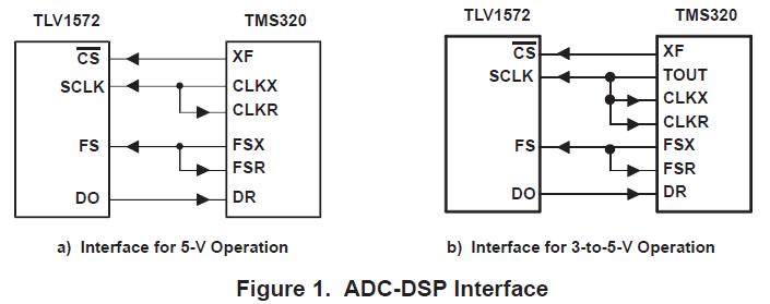 用于将TLV1572连接到TMS320C203的硬件解决方案的详细概述