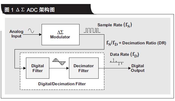 三角积分模数转换器的工作原理和每一种功能模块的单独介绍