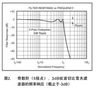 FilterPro MFB 和 Sallen-Key 低通滤波器设计程序