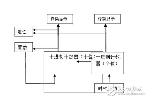 74ls90应用电路图大全(脉冲发生器/分频电路/计数器/数字电子钟逻辑电路)