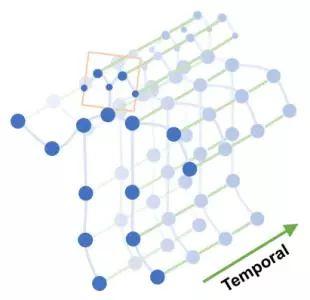 图数据中蕴藏着秘密 神经网络中的结构化学习