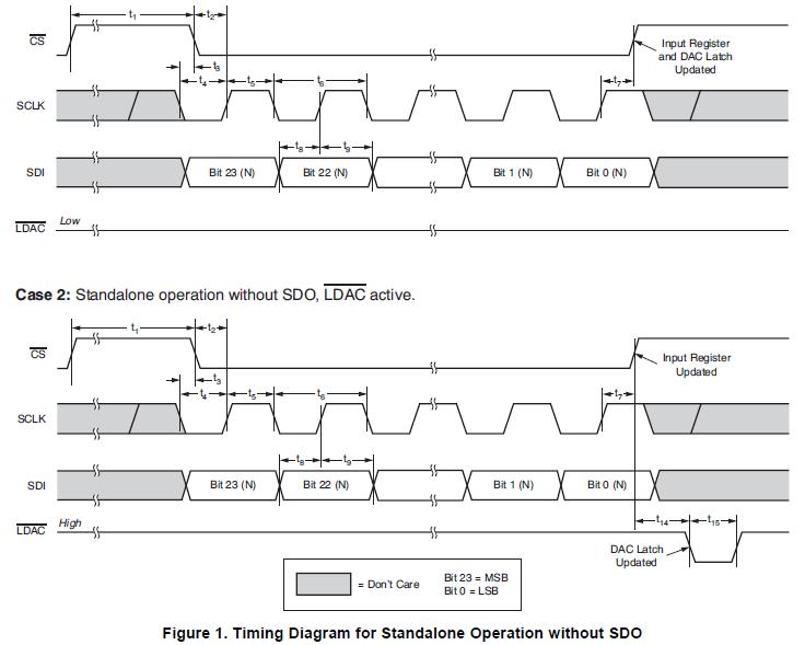 电压输出数模转换器DAC9881的详细资料概述