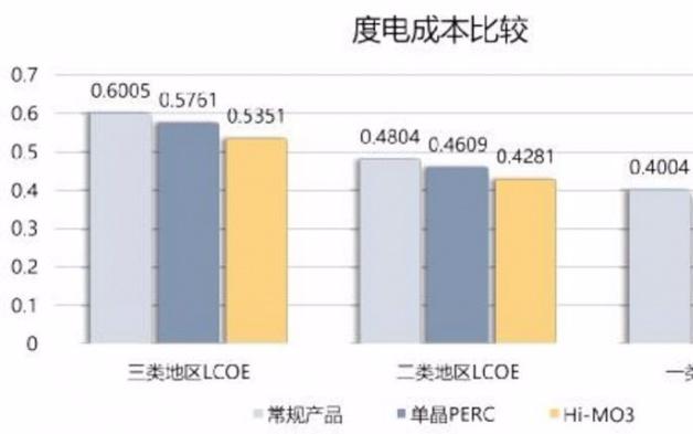 隆基乐叶携其第三代产品双面半片PERC组件Hi-...