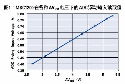 适用于MSC12xx和ADS1216系列模拟电源变动的简单的补偿方法概述