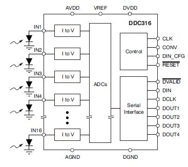 DDC316电流输入模数转换器的详细资料