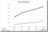 SSD正在取代HDD SSD vs HDD价格对...