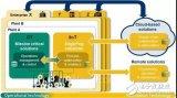一文浅谈横河电机工业物联网(IIoT)