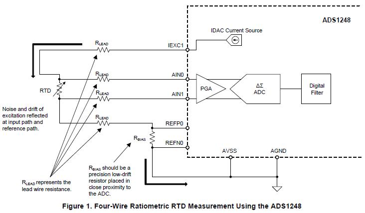 外部模拟低通滤波器的实现和设计的考虑