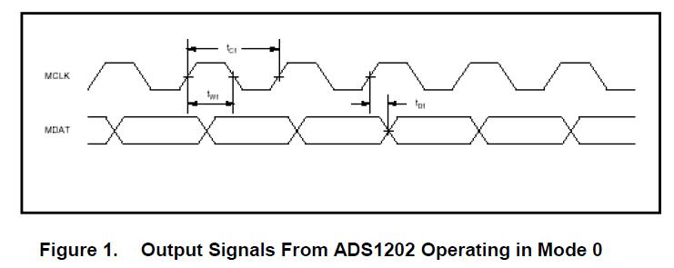 如何将ADS120与适当的脉冲变压器和最小的外部组件接口以隔离应用概述