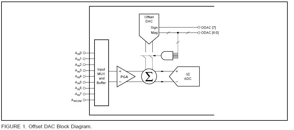 偏移数模转换器的性能和如何偏移DAC工作的详细资料概述