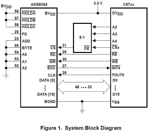 使用TMS320C6711DSP启动工具包进行软件控制呈现给ADS8364模拟数据