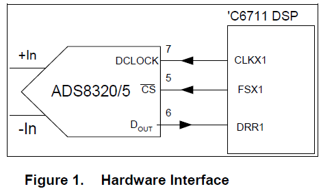 如何将ADS8320/ADS8325连接到TMS320C611 DSP的方法详细资料概述
