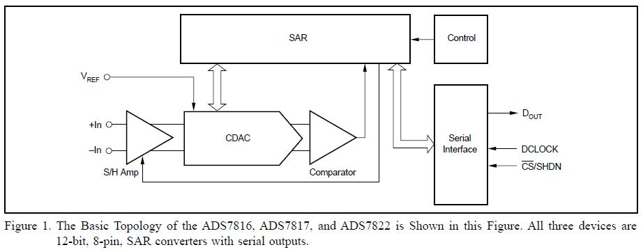 ADS7816,ADS7817和ADS7822模数转换器的详细资料概述