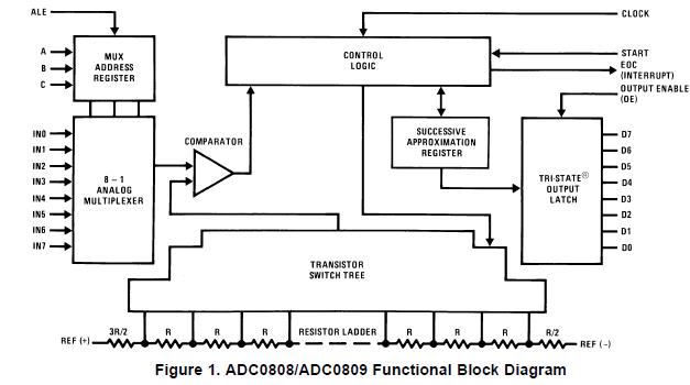 使用8通道模拟多路复用器的ADC0808和ADC0809数据采集设备的使用概述