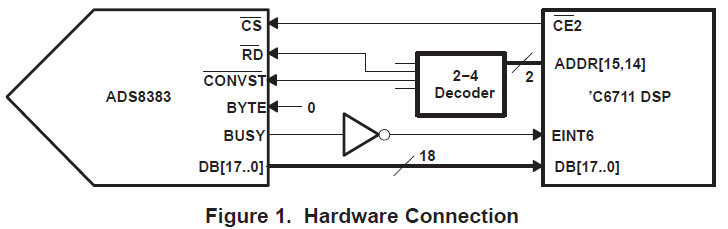 ADS8383模数转换器与TMS320C6711DSP软硬件接口连接的详细资料概述