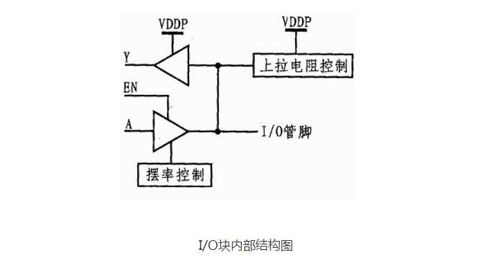 FPGA如何从入门到高手?