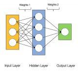 从零开始学习用Python构建神经网络