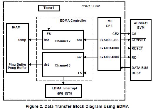 如何将ADS8401和ADS8411连接到TMS320C6713的资料详细概述免费下载