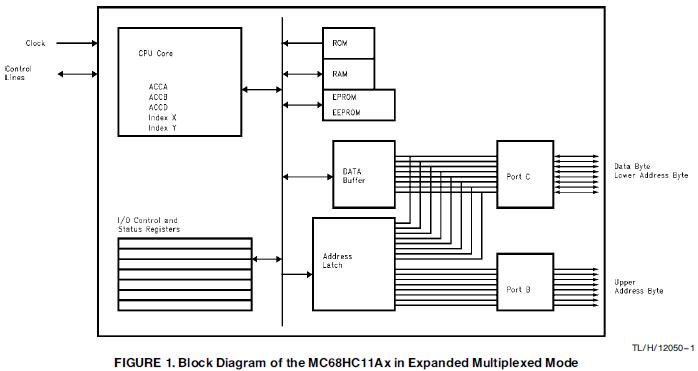 如何将MC68HC11系列的微控制器连接到LM12458并行数据采集系统的概述