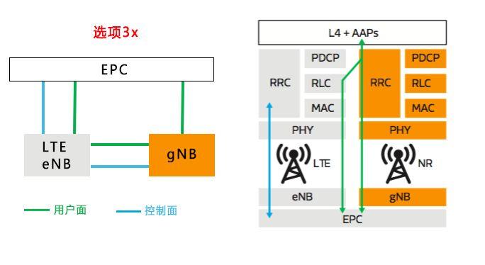 5G才刚上路 5G NR到底是个什么东西?