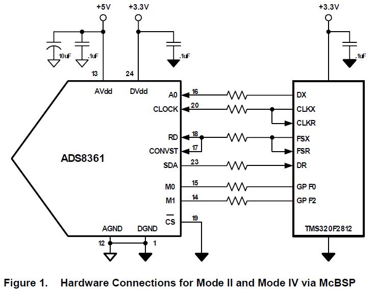 几种将ADS8361数字转换器连接到TMS320F2812 DSP的方法的详细概述