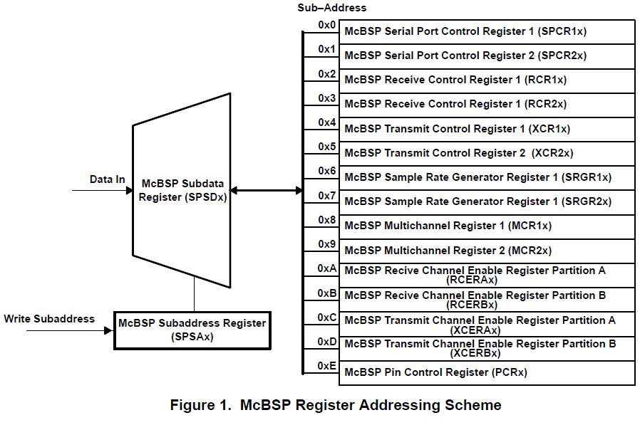 如何使用TMS320C5402来收集来自TLV1570数字样本的软硬件解决方案