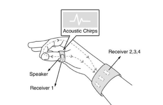美大学开发实时翻译手语的穿戴装置