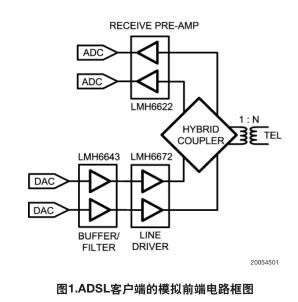 VIP10高速运算放大器的OrCAD PSPICE库