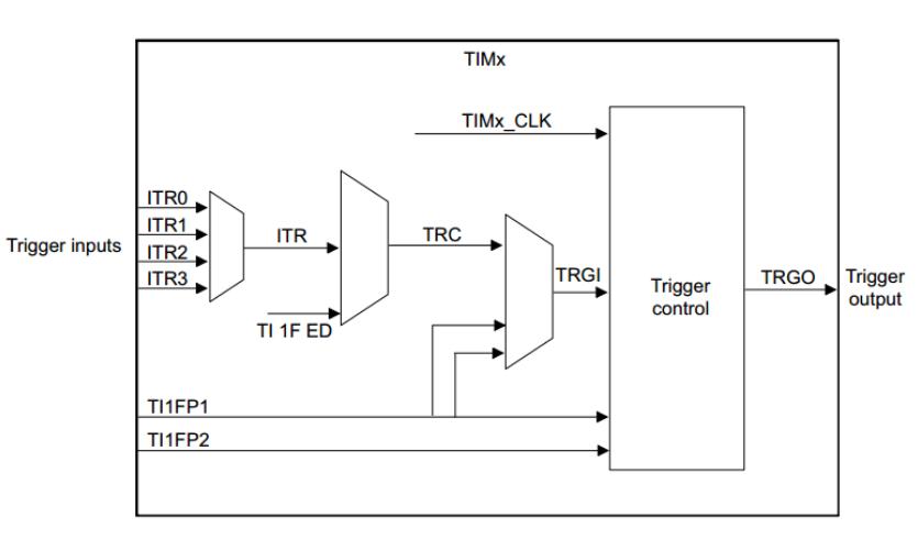 一文教会你STM32使用内部振荡器及其和外部晶体振荡器的区别