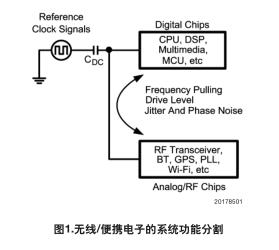 使用LMV112煎炒基准时钟在手持设备中的相互影响