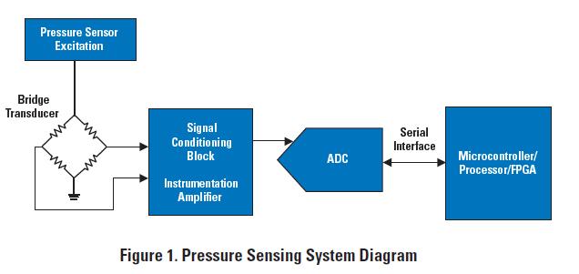 DAC的应用教程精确信号路径的详细资料概述